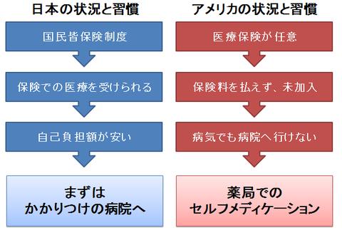 日本とアメリカの医療制度の違いと、それによる習慣の差