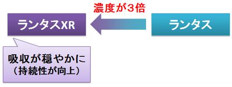 ランタスXRとランタス~濃度と持続性