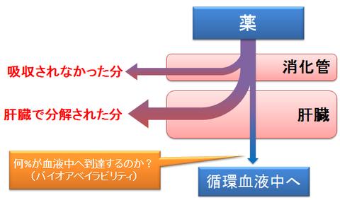 薬物作用のメカニズム① | One ワン MR - ameblo.jp