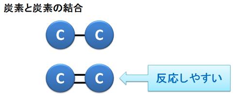 飽和脂肪酸と不飽和脂肪酸~炭素の二重結合