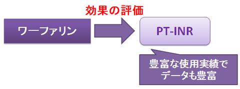 ワーファリンと新規抗凝固薬~INR