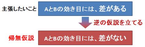 帰無仮説2
