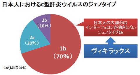 日本人のC型肝炎ウイルスジェノタイプ
