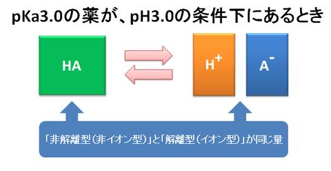pKaとpHの数値