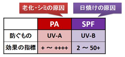 SPFとPA
