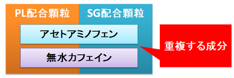 PL配合顆粒とSG配合顆粒~重複する成分