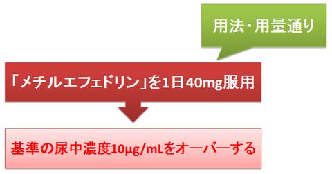 メチルエフェドリンの尿中濃度