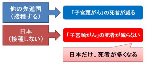 日本でだけ子宮頸がんの死者が多くなる未来