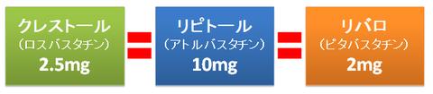 ストロングスタチンの強さ比較