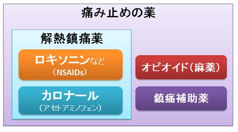 NSAIDsとアセトアミノフェン