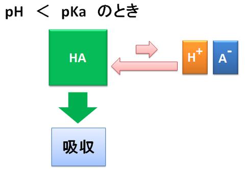 pH<pKaのとき