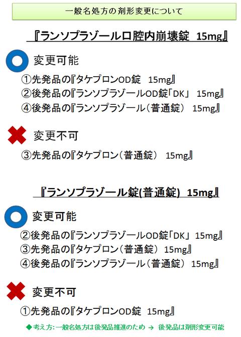 一般名処方の剤形変更