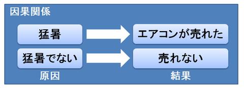 因果関係の例2