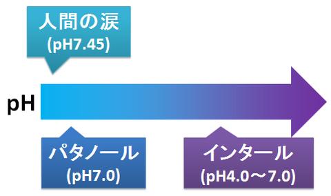 インタールとパタノール~pHの違い