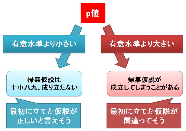 値 p 有意 水準 p値を計算する方法: 7