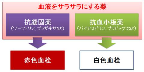 抗凝固薬と抗血栓薬~赤色血栓と白色血栓