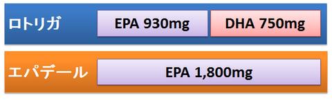 ロトリガとエパデールの含有量