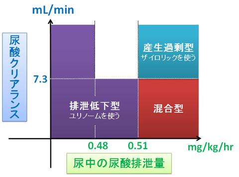 尿酸産生過剰と尿酸排泄低下