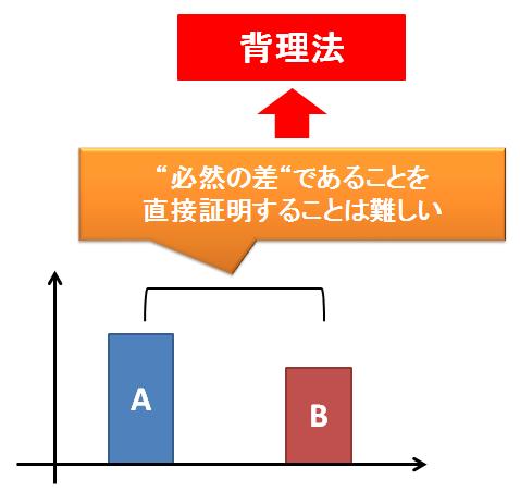 p値~背理法を使う理由