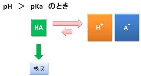 pH>pKaのとき