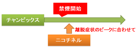 チャンピックスとニコチネル~保険適用外の併用