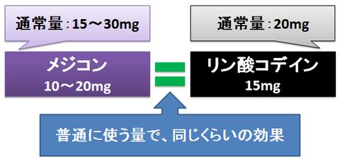 メジコン~リン酸コデインと変わらない効果