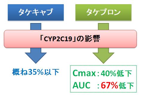 タケキャブとタケプロン~CYP2C19の影響