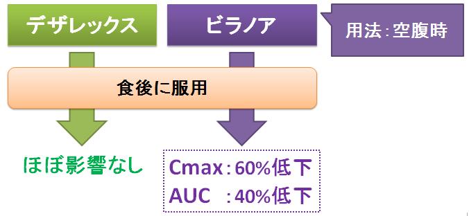 副作用 デザ レックス アタラックス−Pカプセル25mgの基本情報(薬効分類・副作用・添付文書など)|日経メディカル処方薬事典