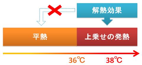 解熱効果と平熱