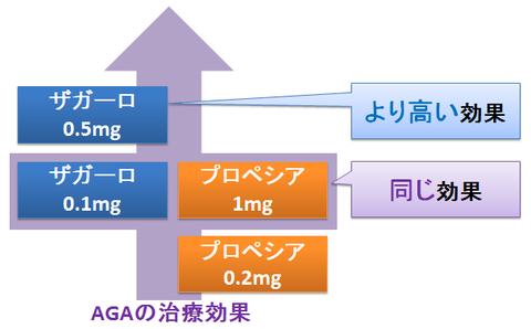 ザガーロとプロペシア~用量と効果の違い
