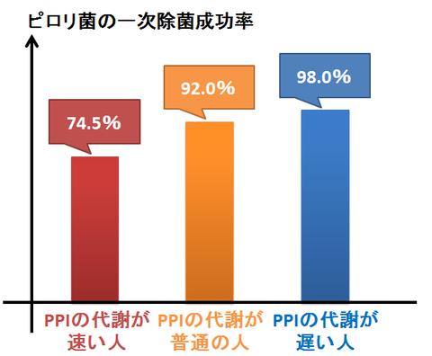 ピロリ除菌成功率とPPIの代謝速度