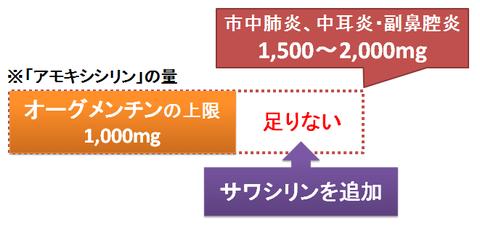 オーグメンチンとサワシリンの併用~高用量