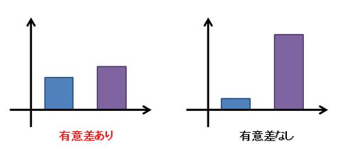 有意差とグラフの大小