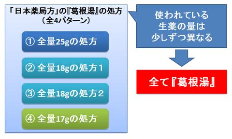 葛根湯の4つの処方パターン