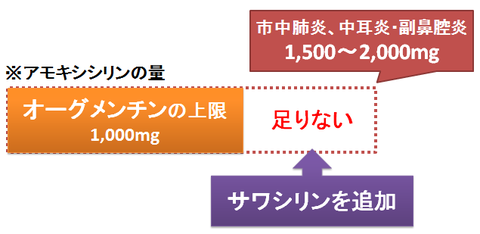 オーグメンチンとサワシリンの併用2