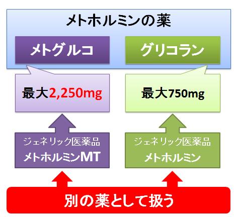 メトグルコとグリコラン~ジェネリック医薬品も異なる別の薬