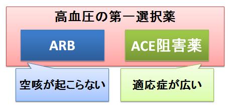 ARBとACE阻害薬
