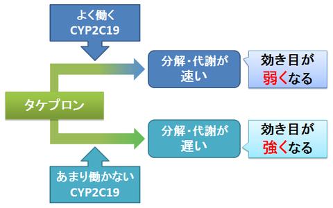 タケプロンとCYP2C19