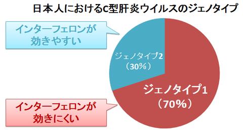 日本人のC型肝炎ウイルスジェノタイプ~1と2