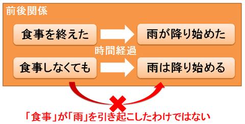 前後関係の例2
