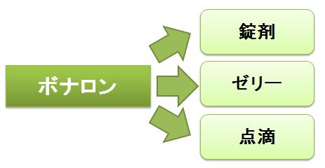 ボナロン~豊富な剤型