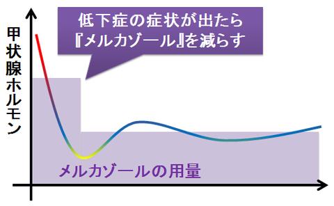 バセドウの治療~メルカゾールの減量