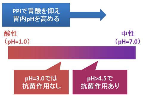 ピロリ除菌のアモキシシリン活性と胃内pH