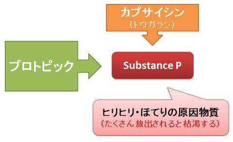 プロトピックとSubstanceP