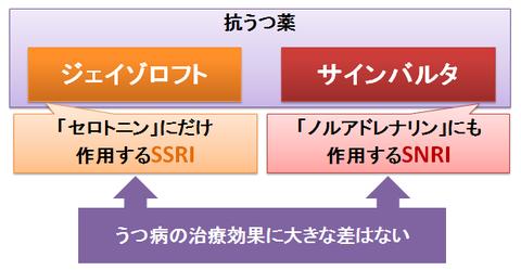 ジェイゾロフトとサインバルタ~SSRIとSNRI