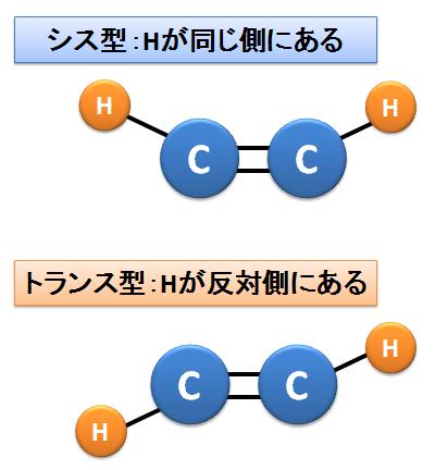 炭素と炭素の結合~シス型とトランス型