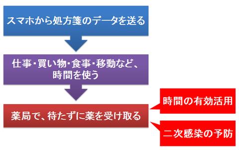 処方箋の予約システム
