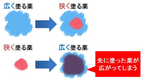 保湿剤とステロイドの塗布順序