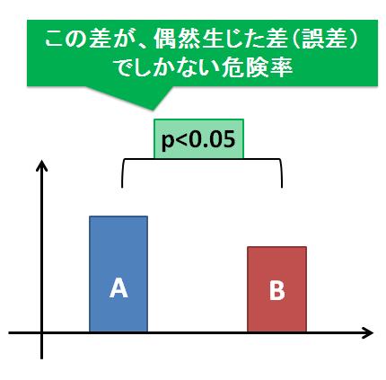 p値とデータの差
