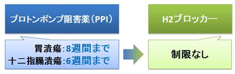 PPIとH2ブロッカー~投与制限